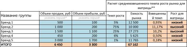 bcgmatrix2 - Пример портфельного анализа по модели БКГ