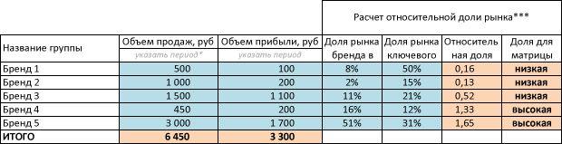 bcgmatrix3 - Пример портфельного анализа по модели БКГ