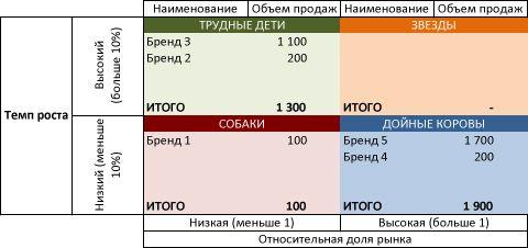 bcgmatrix6 - Пример портфельного анализа по модели БКГ