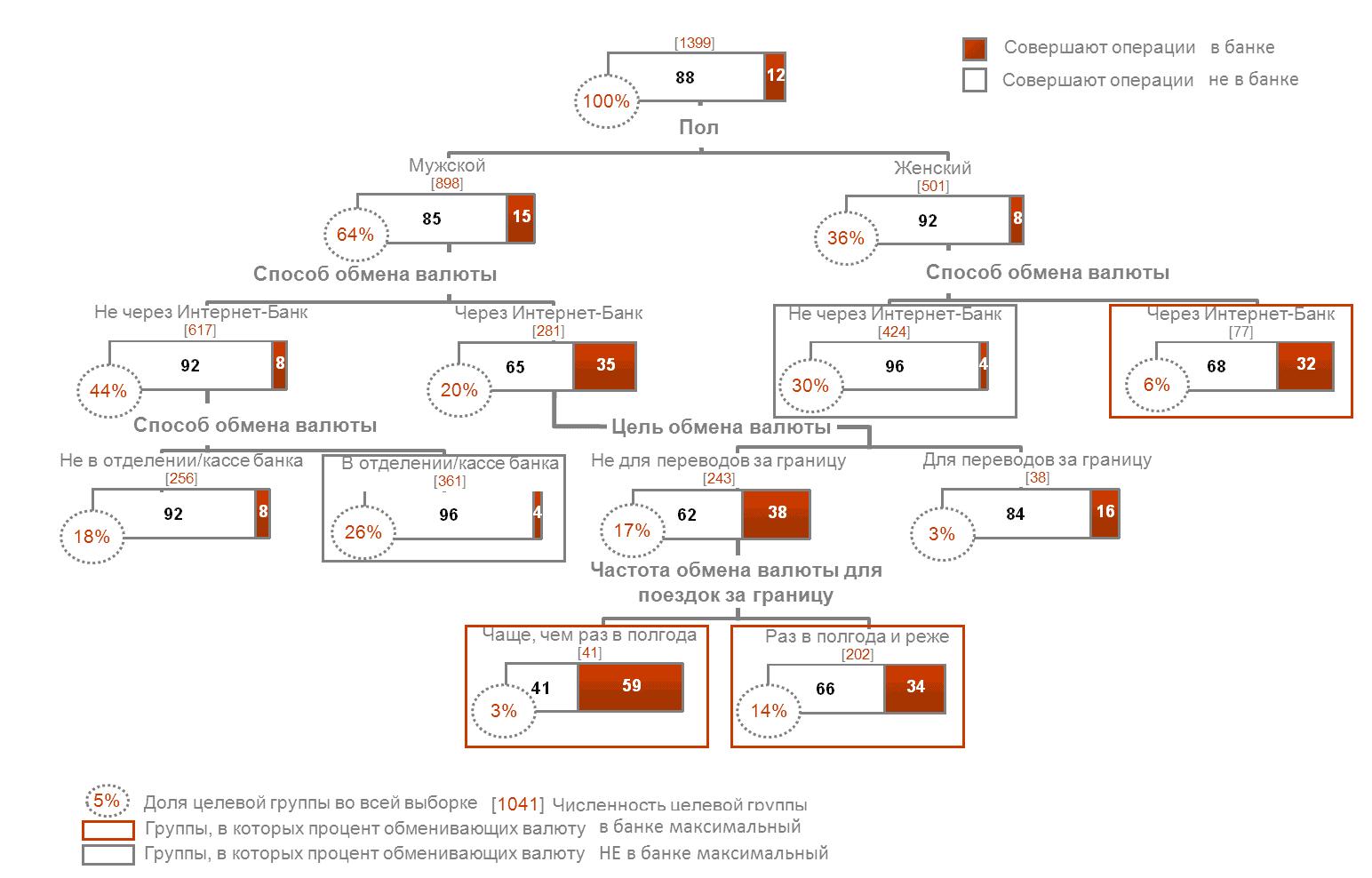 chaid example - Визуализация данных -начало