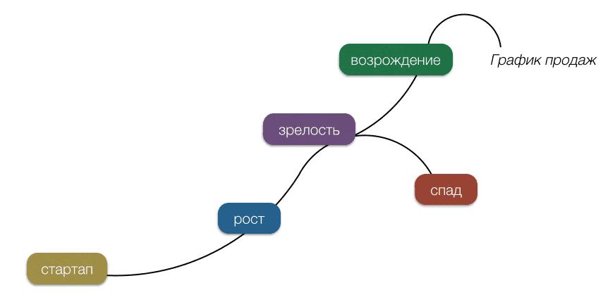 classic olc model - Современные модели управления жизненным циклом компании