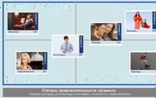 cluster prioritisation matrix 320x202 - Аналитика продаж