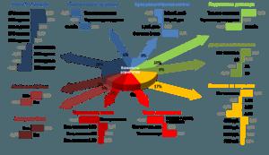 conjoint basics 300x173 - Сегментация клиентов по лояльности или RFM-анализ
