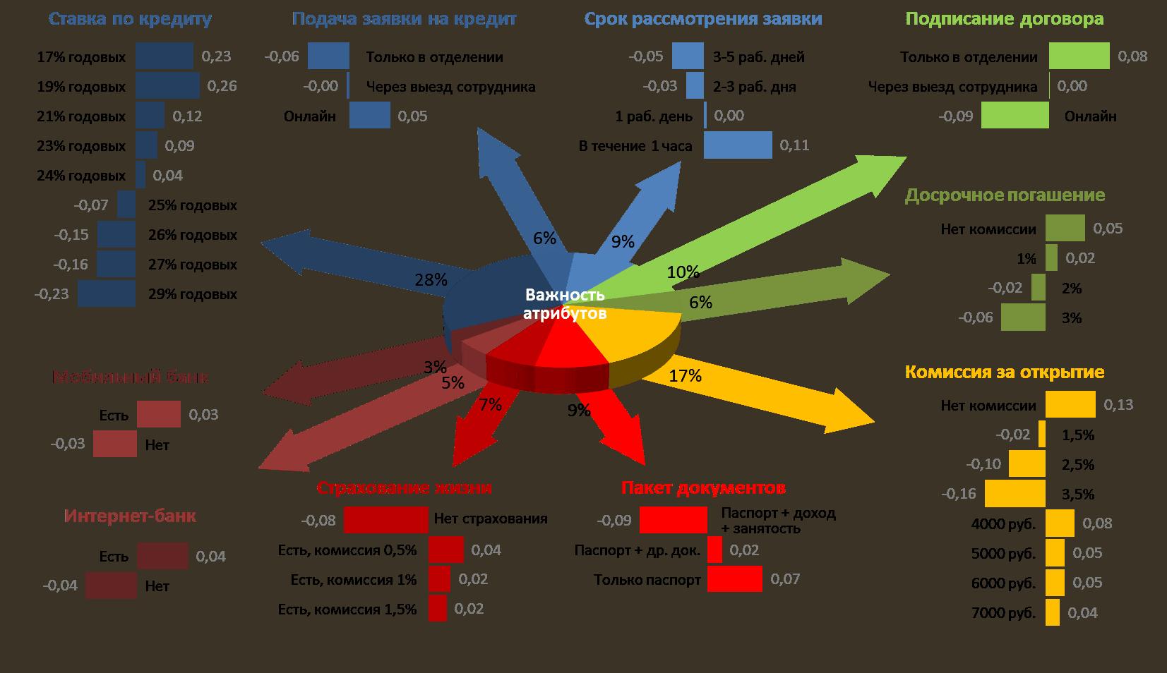 conjoint basics - Интеллектуальная аналитика: переход за пределы диаграмм