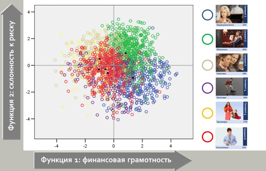 discriminant analysis point map 1024x659 - Дискриминантный анализ