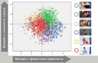 discriminant analysis point map - Дискриминантный анализ
