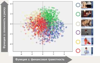 discriminant analysis point map 320x202 - Аналитика продаж