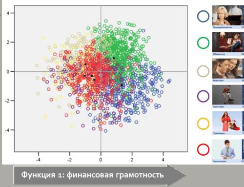 Дискриминантный анализ