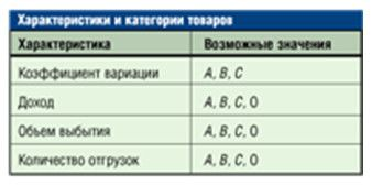 harakteristiki - АВС-анализ: методика проведения
