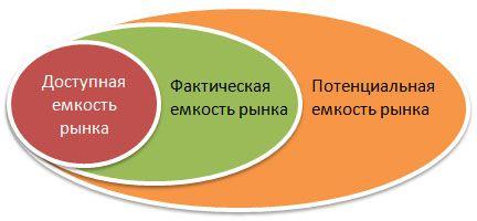 market size 1 - 3 способа расчета емкости рынка
