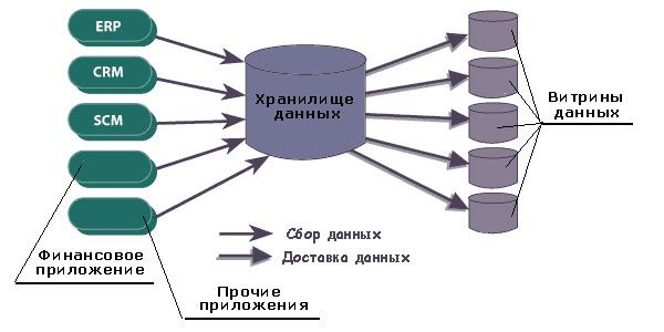pic 1 st it 2003 2 1 - Технологии Business Intelligence и Data Warehousing
