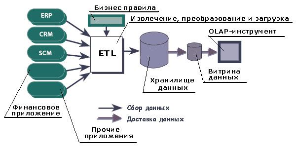 pic 2 st it 2003 2 1 - Технологии Business Intelligence и Data Warehousing