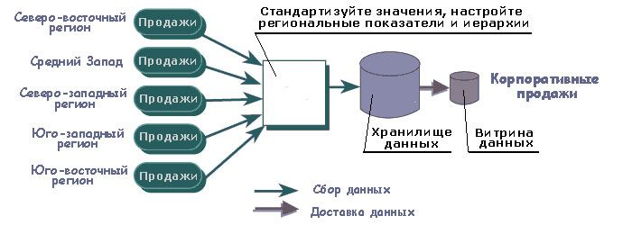 pic 3 st it 2003 2 1 - Технологии Business Intelligence и Data Warehousing