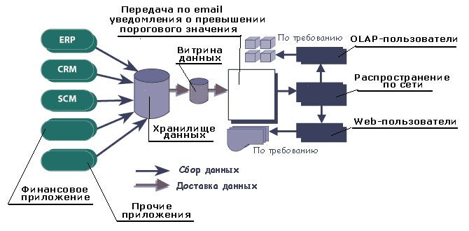 pic 4 st it 2003 2 1 - Технологии Business Intelligence и Data Warehousing