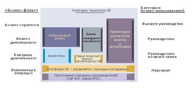 pic 5 st it 2003 2 1 - Технологии Business Intelligence и Data Warehousing