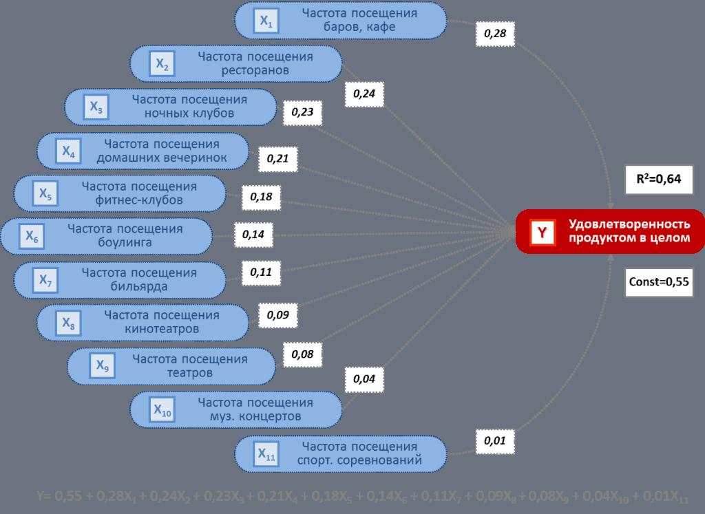 regression analysis 1024x747 - Регрессионный анализ