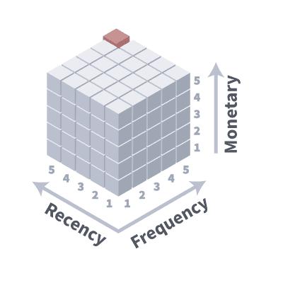 rfm kub 400h400  400 copy 3 - Сегментация клиентов по лояльности или RFM-анализ