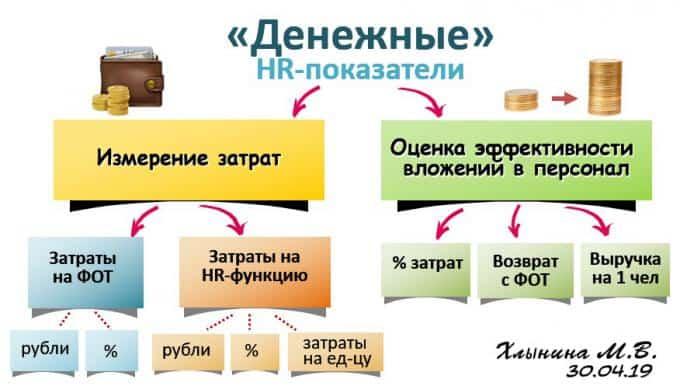 shema ekonom.pokazateli 1 - HR-аналитика. Измерение экономических показателей