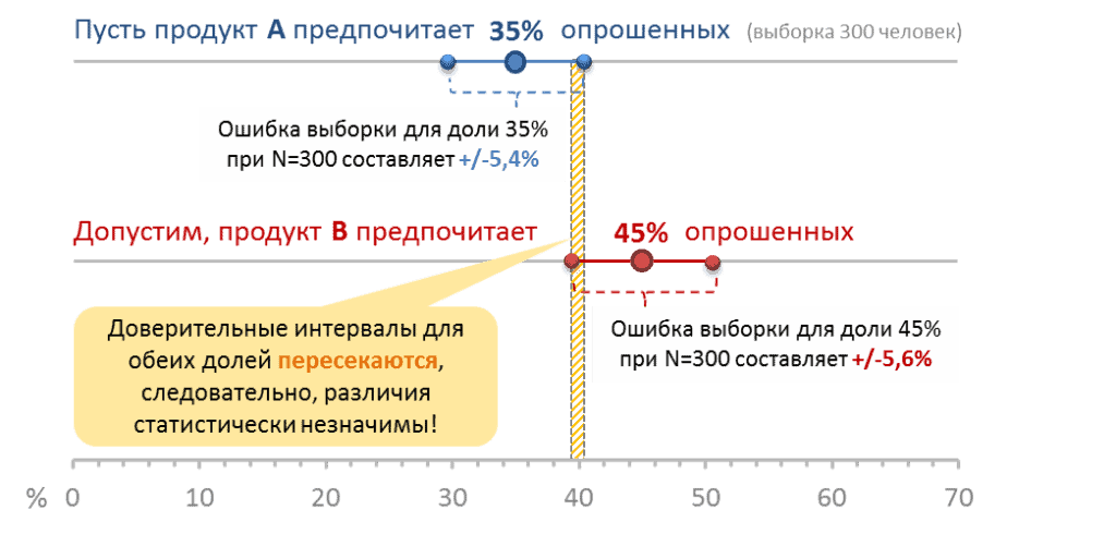 significant differences 1024x490 - Значимые различия и доверительные интервалы