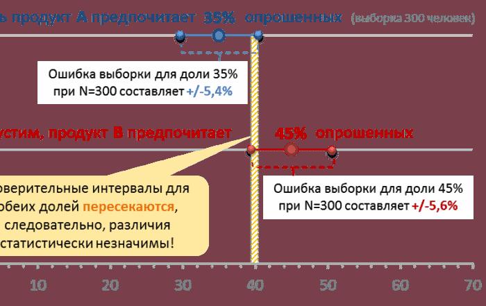 significant differences 700x441 - Значимые различия и доверительные интервалы