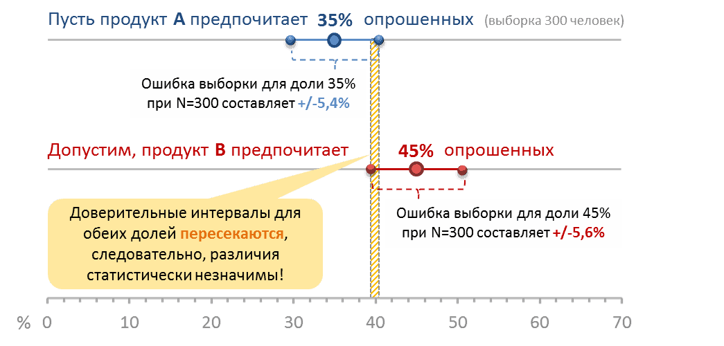 significant differences - Визуализация данных -начало