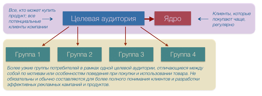 ta description chart - Методика описания целевой аудитории