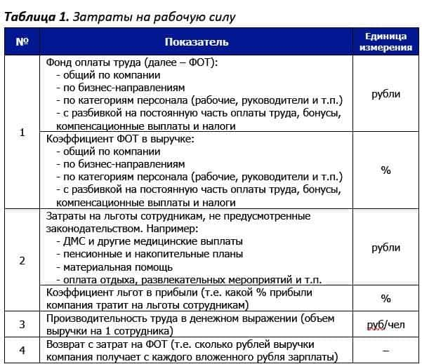 tab.1 zatraty na fot - HR-аналитика. Измерение экономических показателей