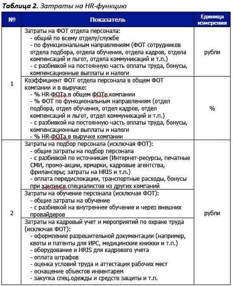 tab.2 zatraty na hr - HR-аналитика. Измерение экономических показателей