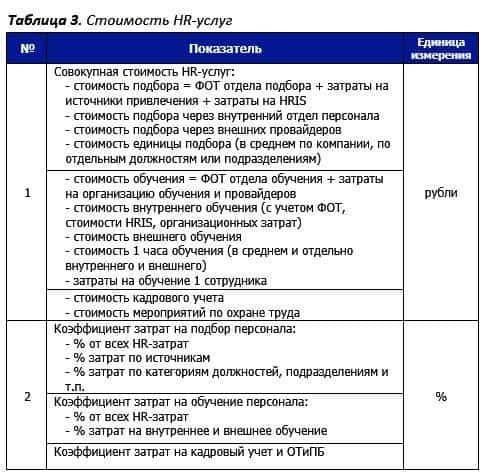 tab.3 stoimost hr uslug - HR-аналитика. Измерение экономических показателей