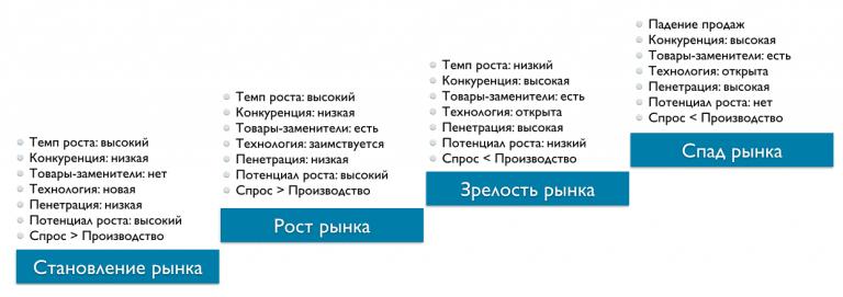 zct description 768x271 - Управление бизнесом на разных стадиях зрелости рынка
