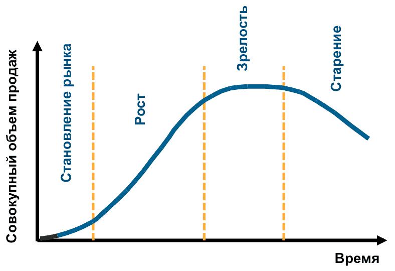 zct line - Управление бизнесом на разных стадиях зрелости рынка