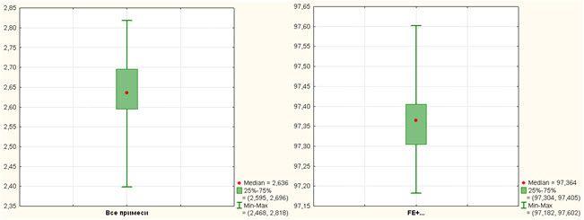 09.01 - Исследование свойств многокомпонентной стали в системе Tibco STATISTICA