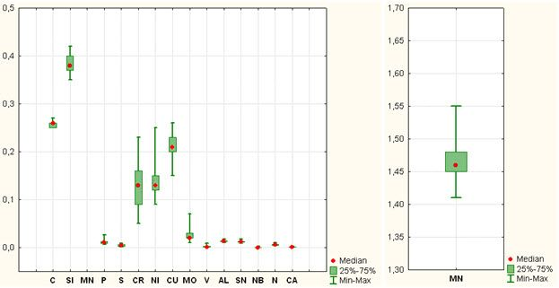 09.02 - Исследование свойств многокомпонентной стали в системе Tibco STATISTICA