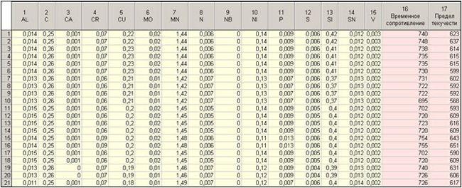 09.03 - Исследование свойств многокомпонентной стали в системе Tibco STATISTICA
