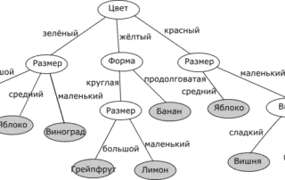 1 decision tree 320x202 - Технические отличия BI систем (Power BI, Qlik Sense, Tableau)