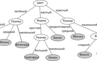 1 decision tree 320x202 - Нефтяная и газовая аналитика