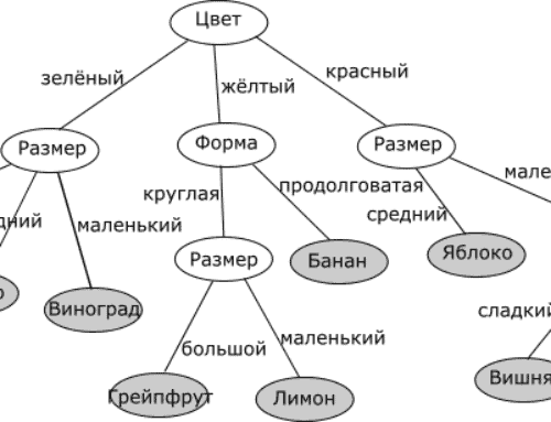 Использование деревьев решений в задачах прогнозной аналитики