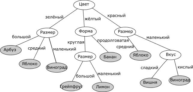 1 decision tree - Аналитика товаров народного потребления и розничной торговли