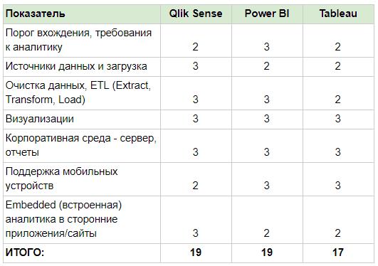109373afeea9c41644172b669e8e9625 - Технические отличия BI систем (Power BI, Qlik Sense, Tableau)