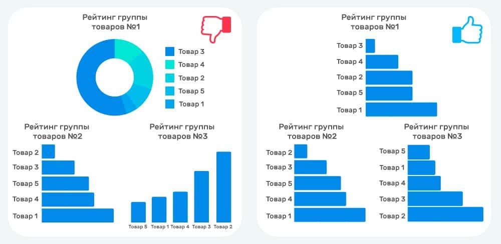 10d - 5 лучших практик визуализации данных