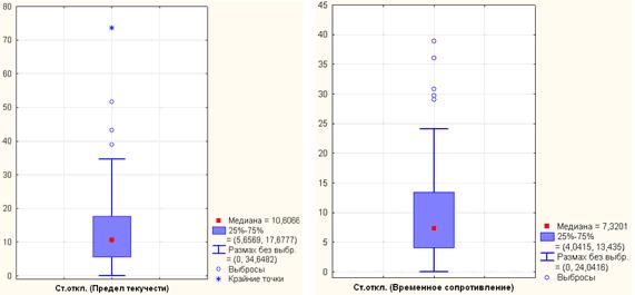 11.05 - Исследование свойств многокомпонентной стали в системе Tibco STATISTICA