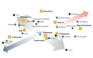 12 2 320x202 - Аналитика против интуиции: 4 кейса о том, как работает data-driven HR