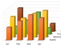 3d powerpoint chart - Визуализация данных - Как правильно выбрать тип диаграммы?