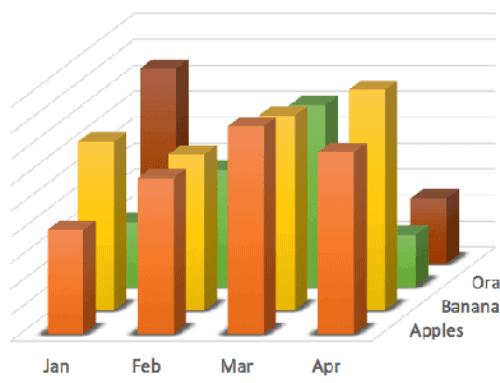 Визуализация данных – Как правильно выбрать тип диаграммы?
