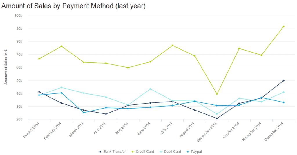 amount of sales by payment method 1024x534 - 16 лучших графиков продаж и диаграмм для развития вашего бизнеса