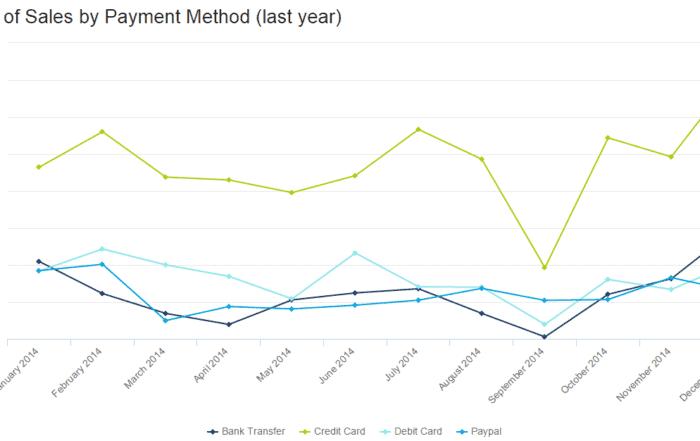 amount of sales by payment method 700x441 - 16 лучших графиков продаж и диаграмм для развития вашего бизнеса