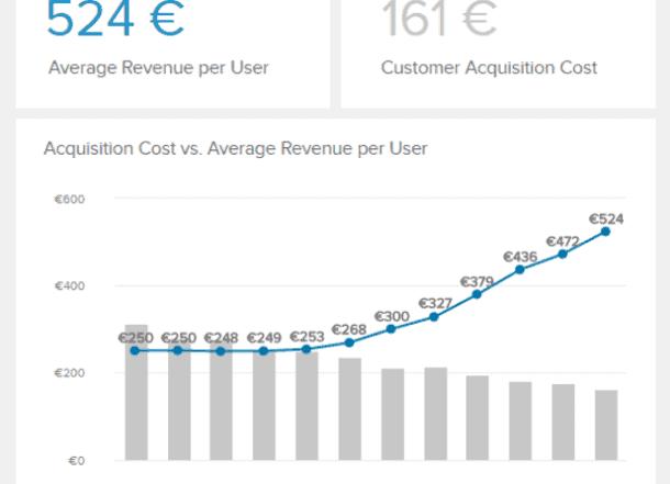 averag revenue per unit datapine 610x441 - 16 лучших графиков продаж и диаграмм для развития вашего бизнеса