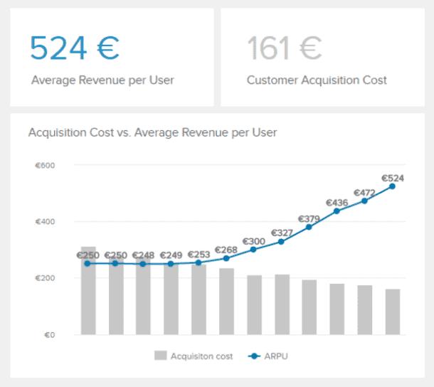 averag revenue per unit datapine - 16 лучших графиков продаж и диаграмм для развития вашего бизнеса