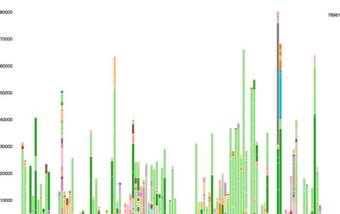 budget 111 2x 700x441 - Алгоритм Δλ: визуальные атомы, часть 3