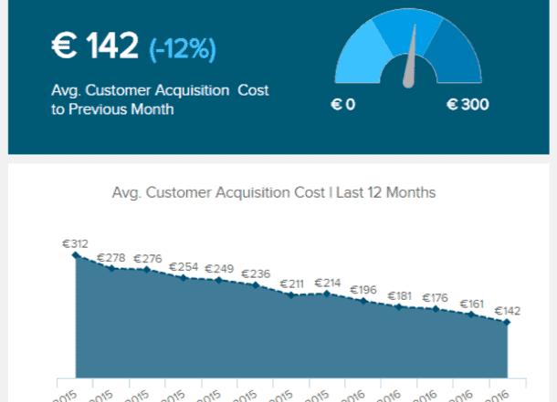 customer acquisition cost datapine 610x441 - 16 лучших графиков продаж и диаграмм для развития вашего бизнеса